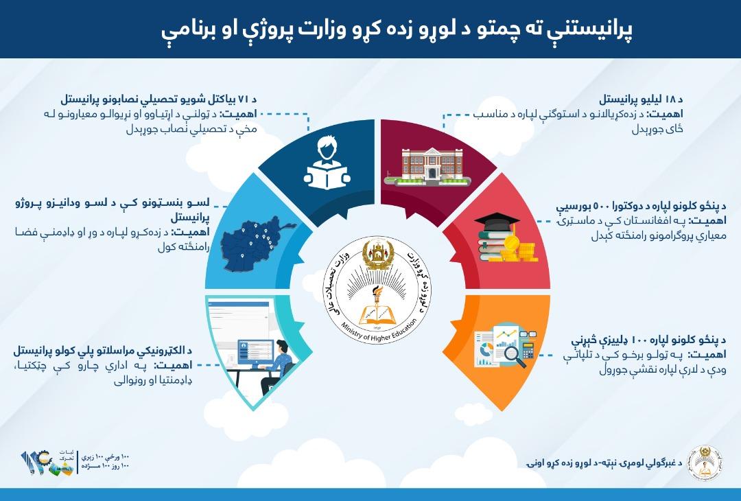 شیخ زاید پوهتون د لوړو زده کړو وزارت پرووژو پلي کوونکی